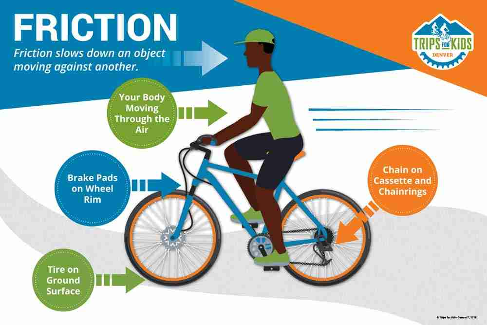 Bike graphic with arrows pointing to areas with friction