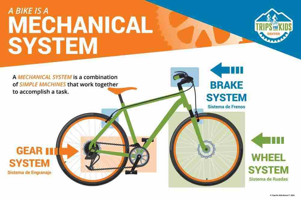 Bike graphic with arrows pointing to systems